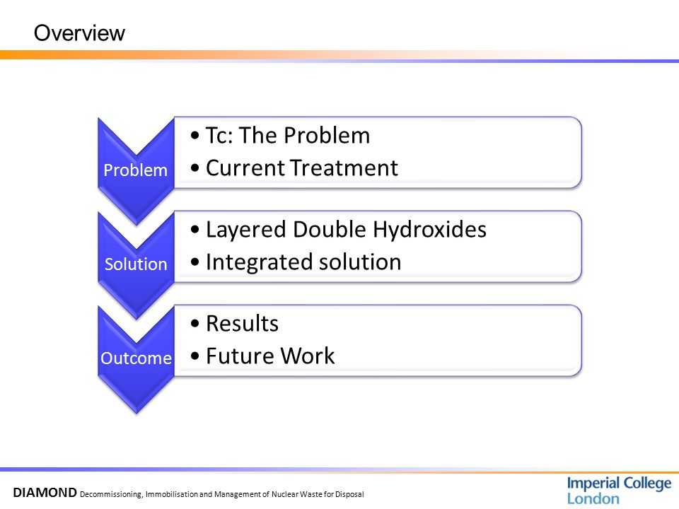 DIAMOND Decommissioning, Immobilisation and Management of Nuclear Waste for Disposal Overview Problem Tc: The Problem Current Treatment Solution Layered Double Hydroxides Integrated solution Outcome Results Future Work