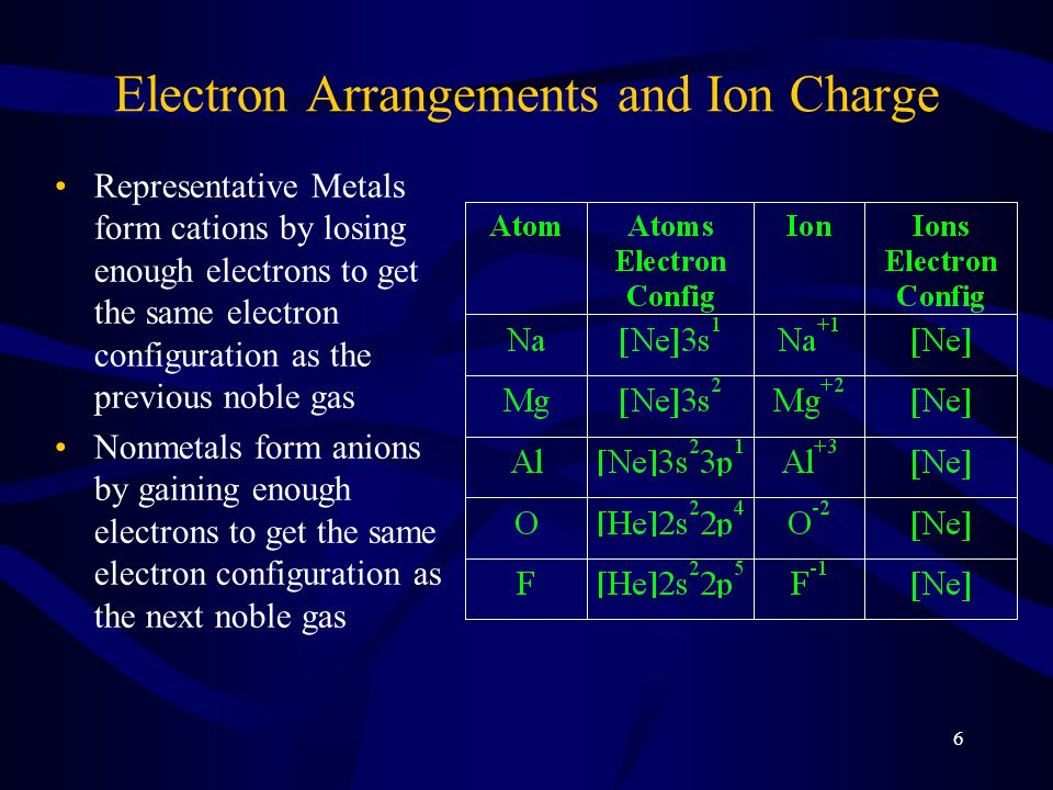 17 Electronegativity Measure of the ability of an atom to attract shared electrons –Larger electronegativity means atom attracts more strongly –Values 0.7 to 4.0 Increases across period (left to right) on Periodic Table Decreases down group (top to bottom) on Periodic Table Larger difference in electronegativities means more polar bond –negative end toward more electronegative atom