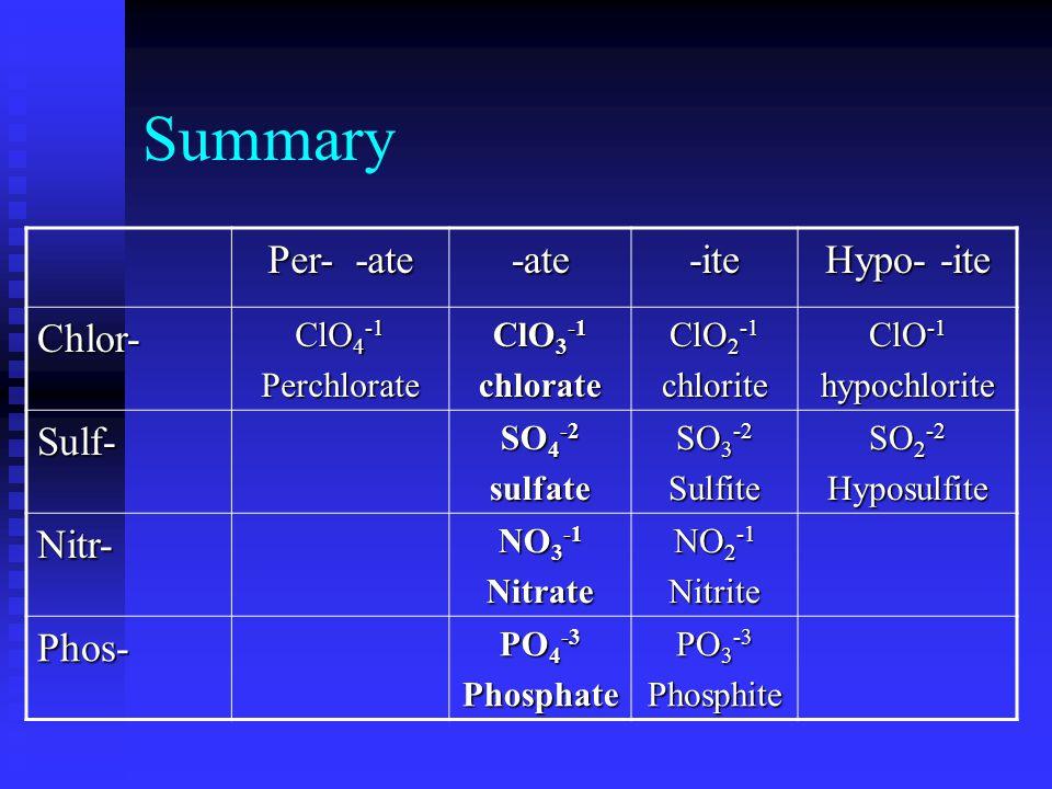 Summary Per- -ate -ate-ite Hypo- -ite Chlor- ClO 4 -1 Perchlorate ClO 3 -1 chlorate ClO 2 -1 chlorite ClO -1 hypochlorite Sulf- SO 4 -2 sulfate SO 3 -2 Sulfite SO 2 -2 Hyposulfite Nitr- NO 3 -1 Nitrate NO 2 -1 Nitrite Phos- PO 4 -3 Phosphate PO 3 -3 Phosphite