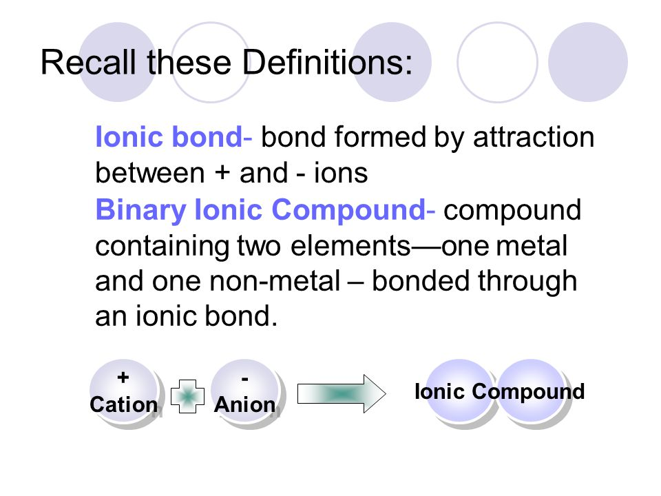 Ionic Charges Think about it: If ionic bonds are the attractive force between a cation (+ charge) and an anion (- charge) AND that an ionic compound contains a metal and a nonmetal, it must also be true that the metals must be charged and the nonmetals must be charged.