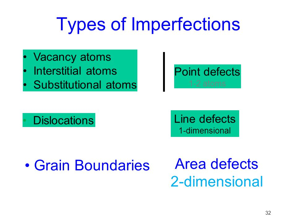 32 Vacancy atoms Interstitial atoms Substitutional atoms Point defects 1-2 atoms Types of Imperfections Dislocations Line defects 1-dimensional Grain