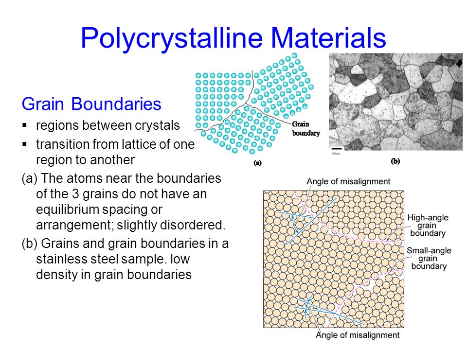 33 Polycrystalline Materials Grain Boundaries  regions between crystals  transition from lattice of one region to another (a) The atoms near the bou