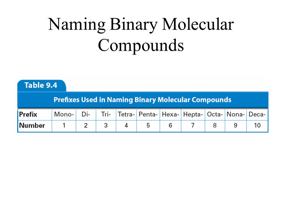 Naming Binary Molecular Compounds Binary compounds are composed of two elements, two non-metals. The name identifies the elements and how many of each