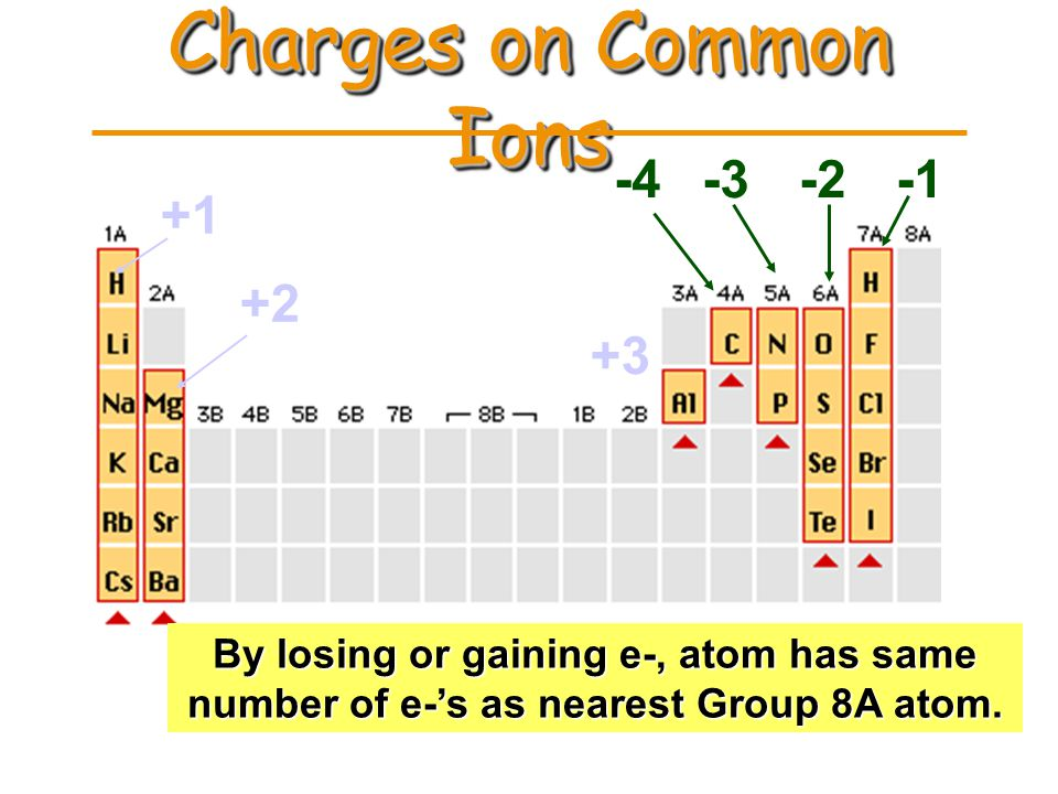 PREDICTING ION CHARGES In general metals (Mg) lose electrons ---> cationsmetals (Mg) lose electrons ---> cations –Charge = group number nonmetals (F)