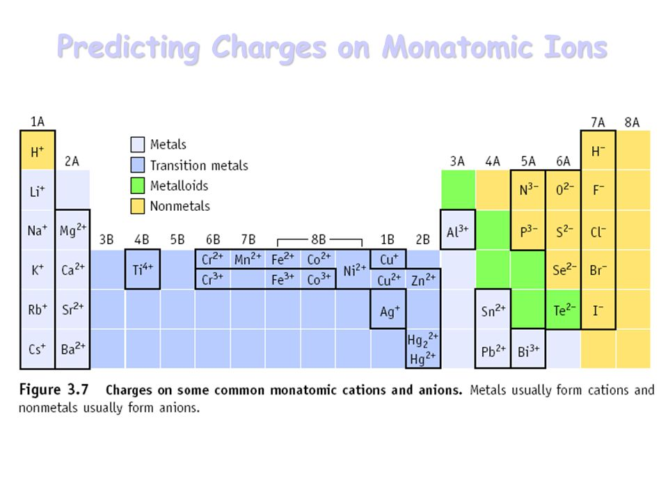 Predicting Charges on Monatomic Ions