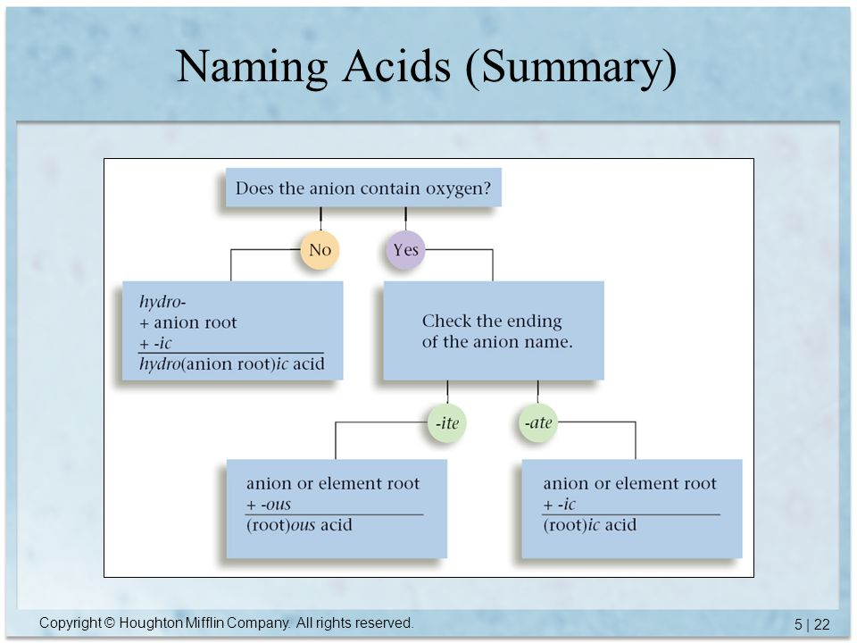Copyright © Houghton Mifflin Company. All rights reserved. 5 | 22 Naming Acids (Summary)