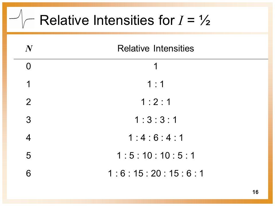 16 Relative Intensities for I = ½ N Relative Intensities 01 11 : 1 21 : 2 : 1 31 : 3 : 3 : 1 41 : 4 : 6 : 4 : 1 51 : 5 : 10 : 10 : 5 : 1 61 : 6 : 15 : 20 : 15 : 6 : 1