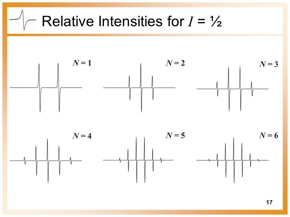17 Relative Intensities for I = ½