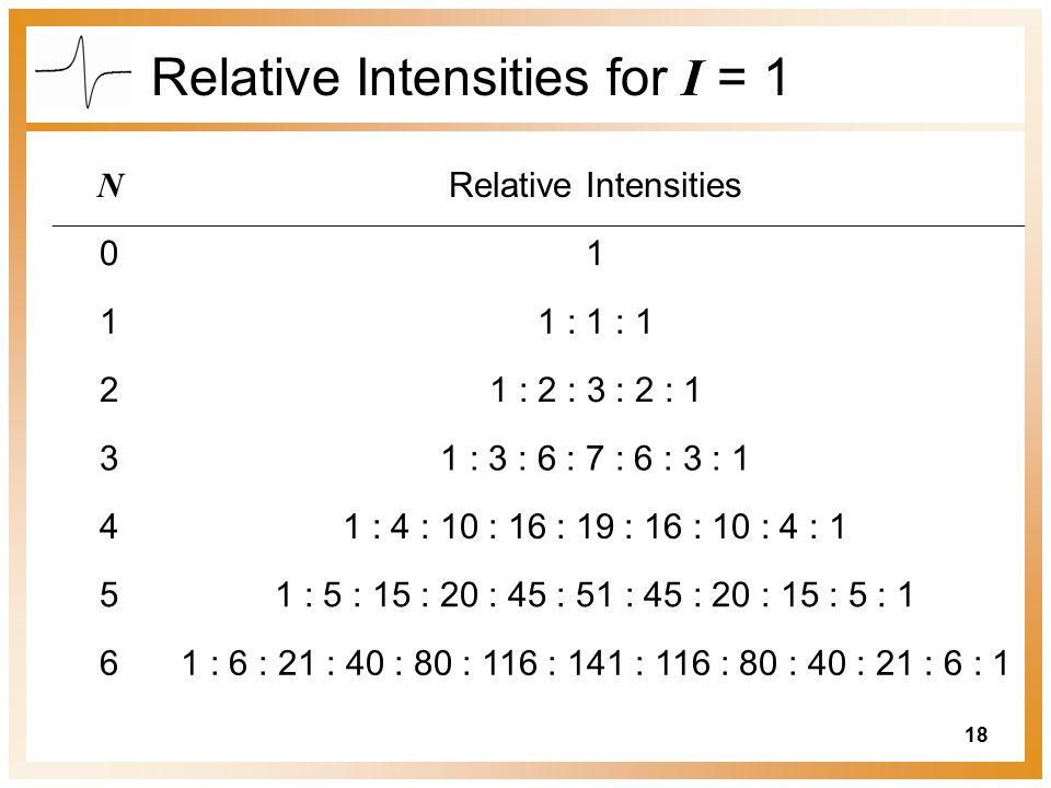 18 Relative Intensities for I = 1 N Relative Intensities 01 11 : 1 : 1 21 : 2 : 3 : 2 : 1 31 : 3 : 6 : 7 : 6 : 3 : 1 41 : 4 : 10 : 16 : 19 : 16 : 10 : 4 : 1 51 : 5 : 15 : 20 : 45 : 51 : 45 : 20 : 15 : 5 : 1 61 : 6 : 21 : 40 : 80 : 116 : 141 : 116 : 80 : 40 : 21 : 6 : 1