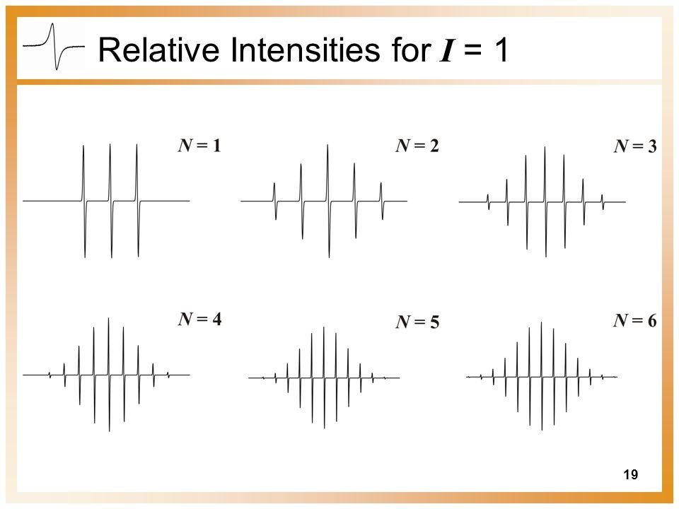 19 Relative Intensities for I = 1