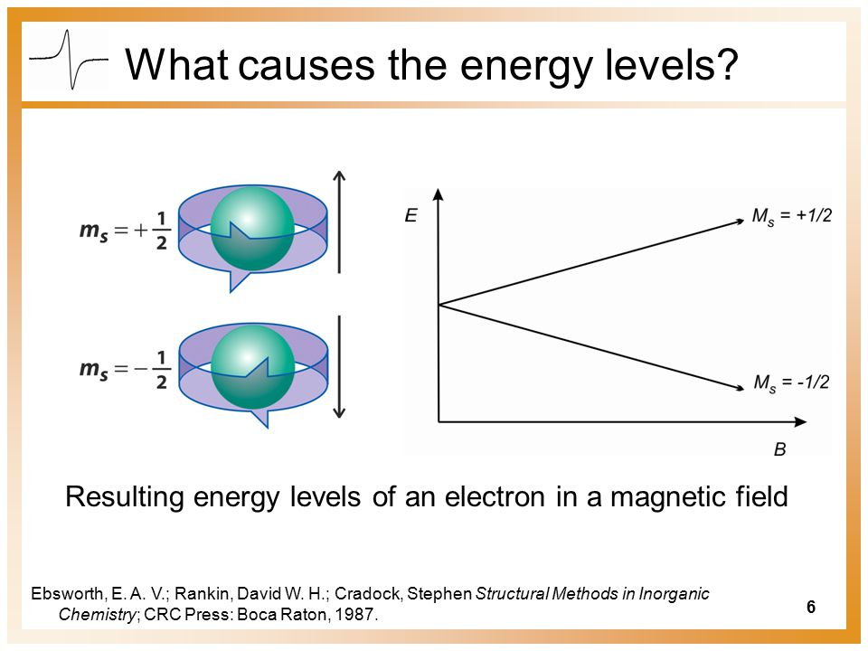 6 What causes the energy levels.