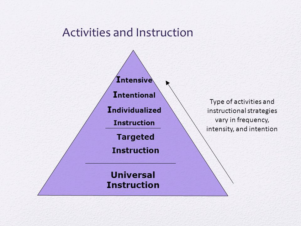 Activities and Instruction Universal Instruction I ntensive I ntentional I ndividualized Instruction Targeted Instruction Type of activities and instructional strategies vary in frequency, intensity, and intention