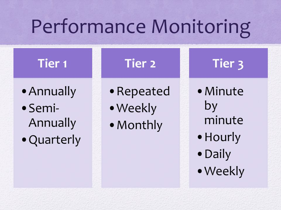 Tier 1 Annually Semi- Annually Quarterly Tier 2 Repeated Weekly Monthly Tier 3 Minute by minute Hourly Daily Weekly Performance Monitoring
