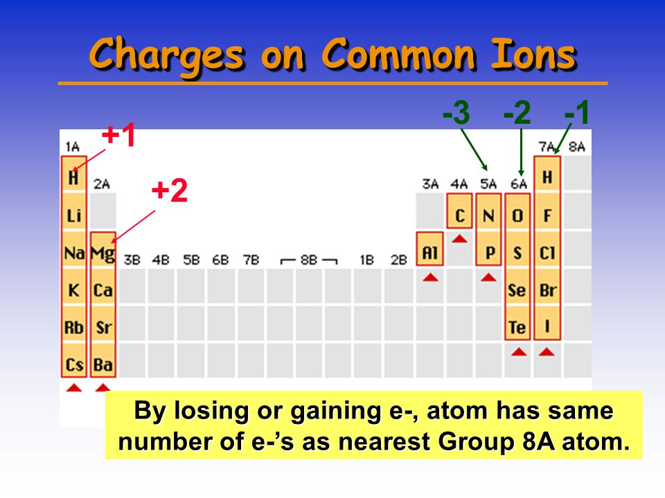 One Last Learning Check Write the nuclear symbol form for the following atoms or ions: A.