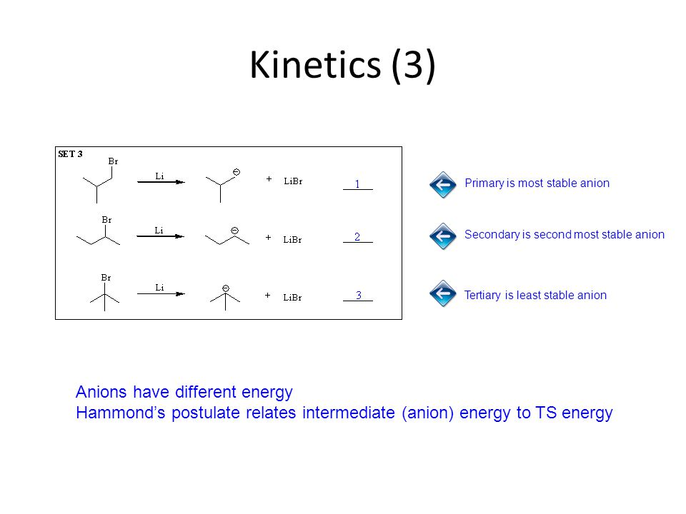 Kinetics (3) Primary is most stable anion Tertiary is least stable anion Anions have different energy Hammond's postulate relates intermediate (anion) energy to TS energy Secondary is second most stable anion