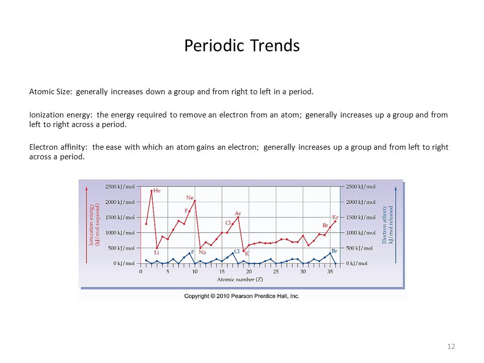 12 Periodic Trends Atomic Size: generally increases down a group and from right to left in a period. Ionization energy: the energy required to remove