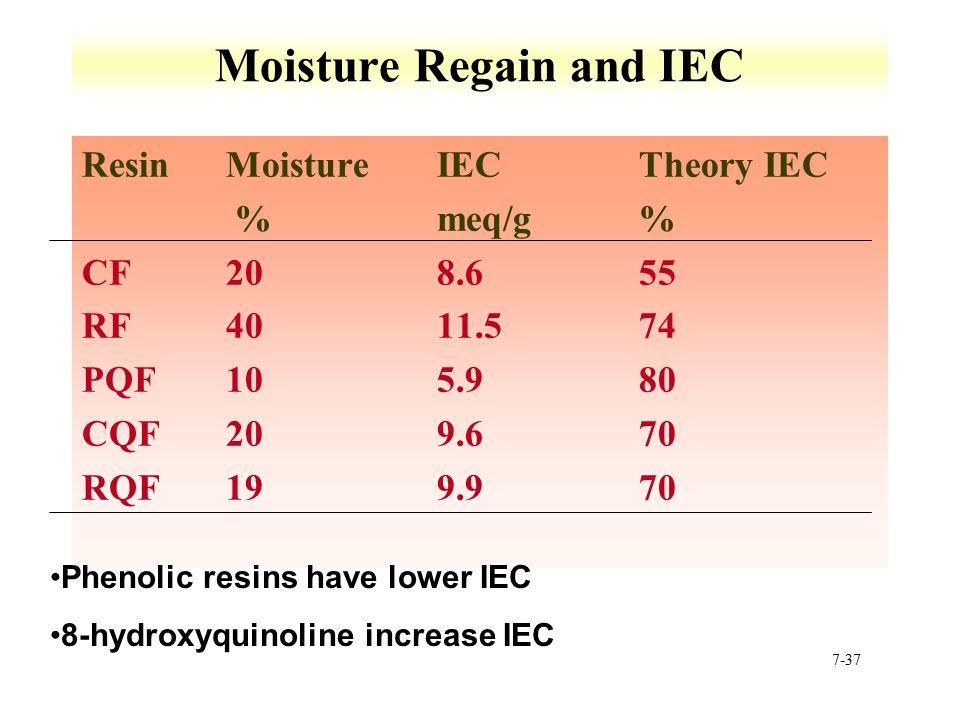 7-37 Moisture Regain and IEC ResinMoistureIECTheory IEC %meq/g% CF208.655 RF4011.574 PQF105.980 CQF209.670 RQF199.970 Phenolic resins have lower IEC 8-hydroxyquinoline increase IEC