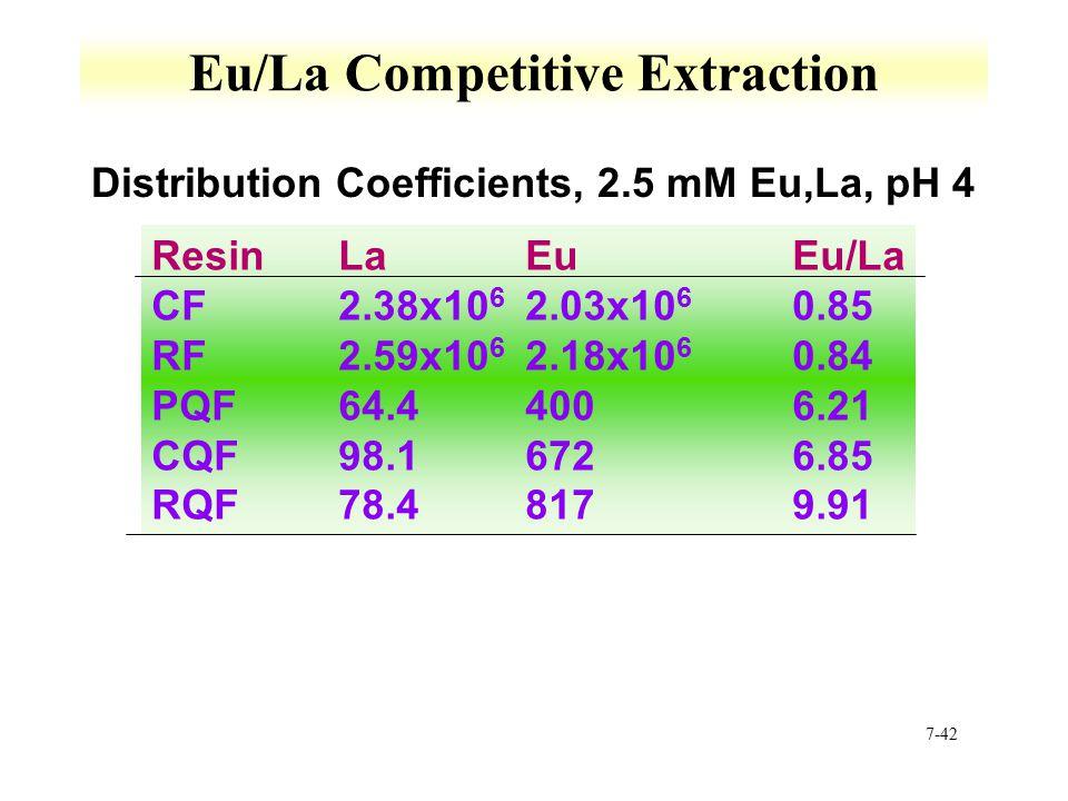 7-42 Eu/La Competitive Extraction ResinLaEuEu/La CF2.38x10 6 2.03x10 6 0.85 RF2.59x10 6 2.18x10 6 0.84 PQF64.44006.21 CQF98.16726.85 RQF78.48179.91 Distribution Coefficients, 2.5 mM Eu,La, pH 4