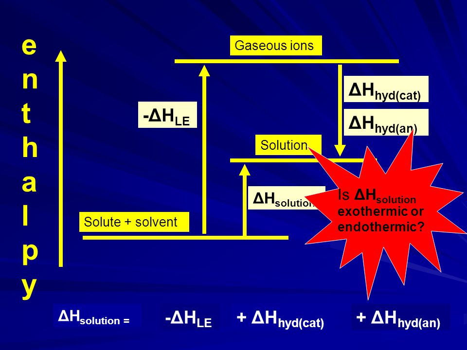 enthalpyenthalpy Solute + solvent Gaseous ions Solution ΔH solution -ΔH LE ΔH hyd(cat) ΔH hyd(an) Is ΔH solution Endothermic or exothermic .