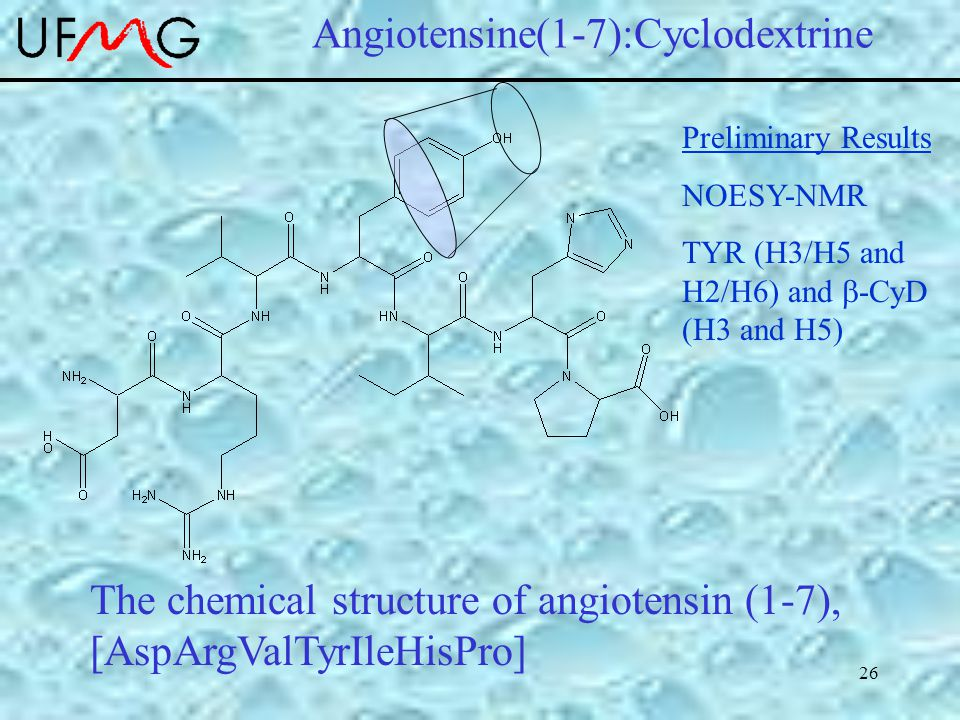 26 Angiotensine(1-7):Cyclodextrine The chemical structure of angiotensin (1-7), [AspArgValTyrIleHisPro] Preliminary Results NOESY-NMR TYR (H3/H5 and H2/H6) and  -CyD (H3 and H5)
