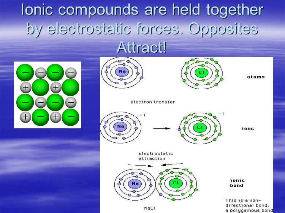 Ionic compounds are held together by electrostatic forces. Opposites Attract!