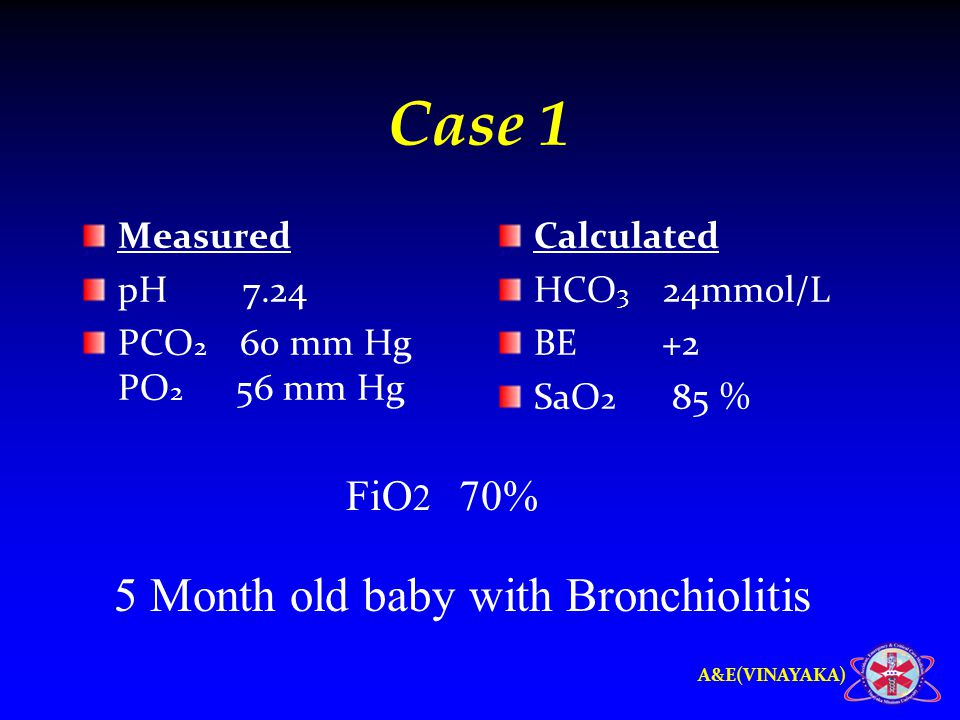 A&E(VINAYAKA) Case 1 Measured pH 7.24 PCO 2 60 mm Hg PO 2 56 mm Hg Calculated HCO 3 24mmol/L BE +2 SaO 2 85 % 5 Month old baby with Bronchiolitis FiO 2 70%