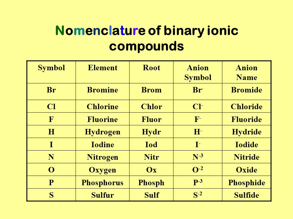 Nomenclature of binary ionic compounds SymbolElementRootAnion Symbol Anion Name BrBromineBromBr - Bromide ClChlorineChlorCl - Chloride FFluorineFluorF-F- Fluoride HHydrogenHydrH-H- Hydride IIodineIodI-I- Iodide NNitrogenNitrN -3 Nitride OOxygenOxO -2 Oxide PPhosphorusPhosphP -3 Phosphide SSulfurSulfS -2 Sulfide