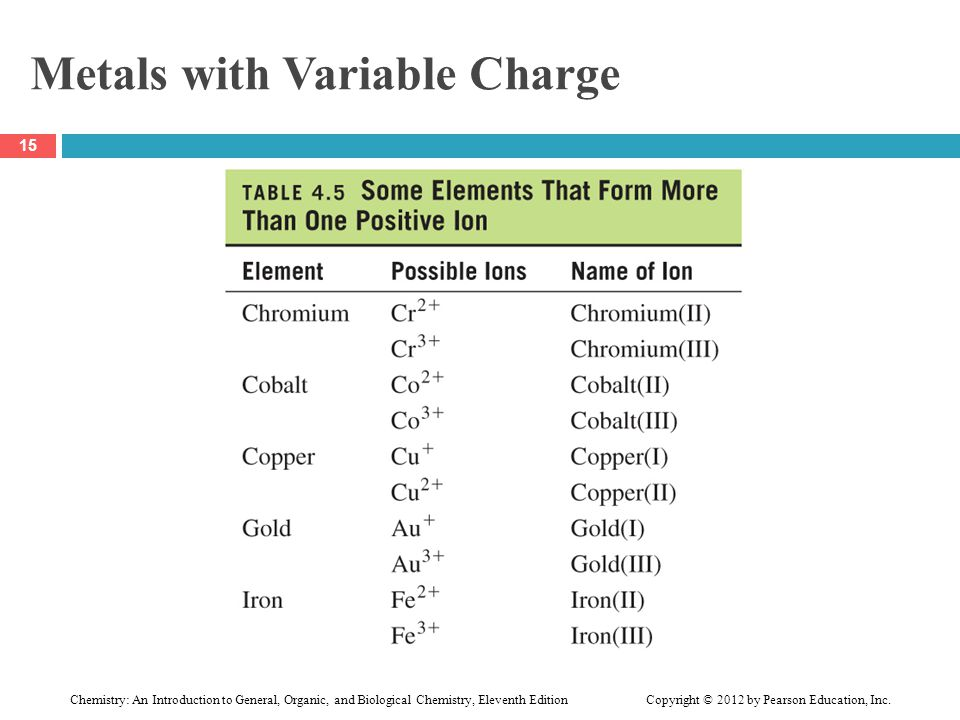 Metals with Variable Charge 15 Chemistry: An Introduction to General, Organic, and Biological Chemistry, Eleventh Edition Copyright © 2012 by Pearson