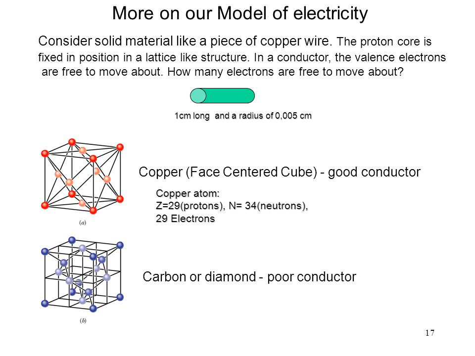 17 More on our Model of electricity 1cm long and a radius of 0,005 cm 1cm long and a radius of 0,005 cm Copper atom: Z=29(protons), N= 34(neutrons), 29 Electrons Carbon or diamond - poor conductor Copper (Face Centered Cube) - good conductor Consider solid material like a piece of copper wire.