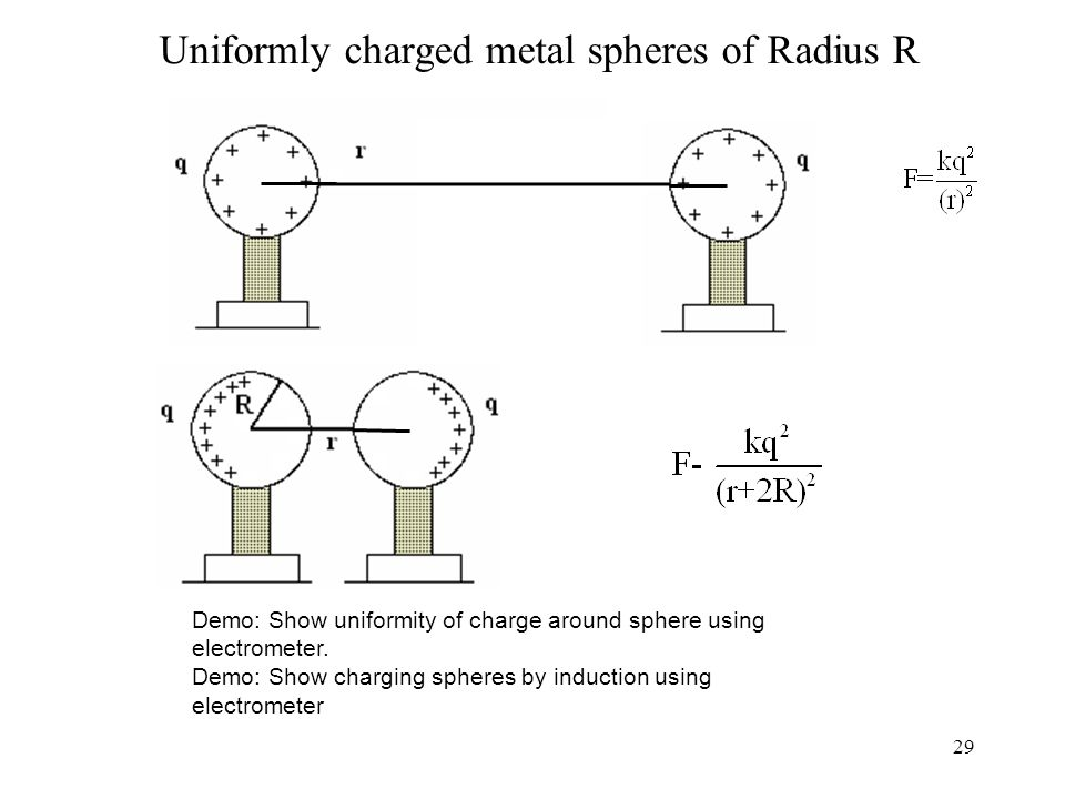 29 Uniformly charged metal spheres of Radius R Demo: Show uniformity of charge around sphere using electrometer.