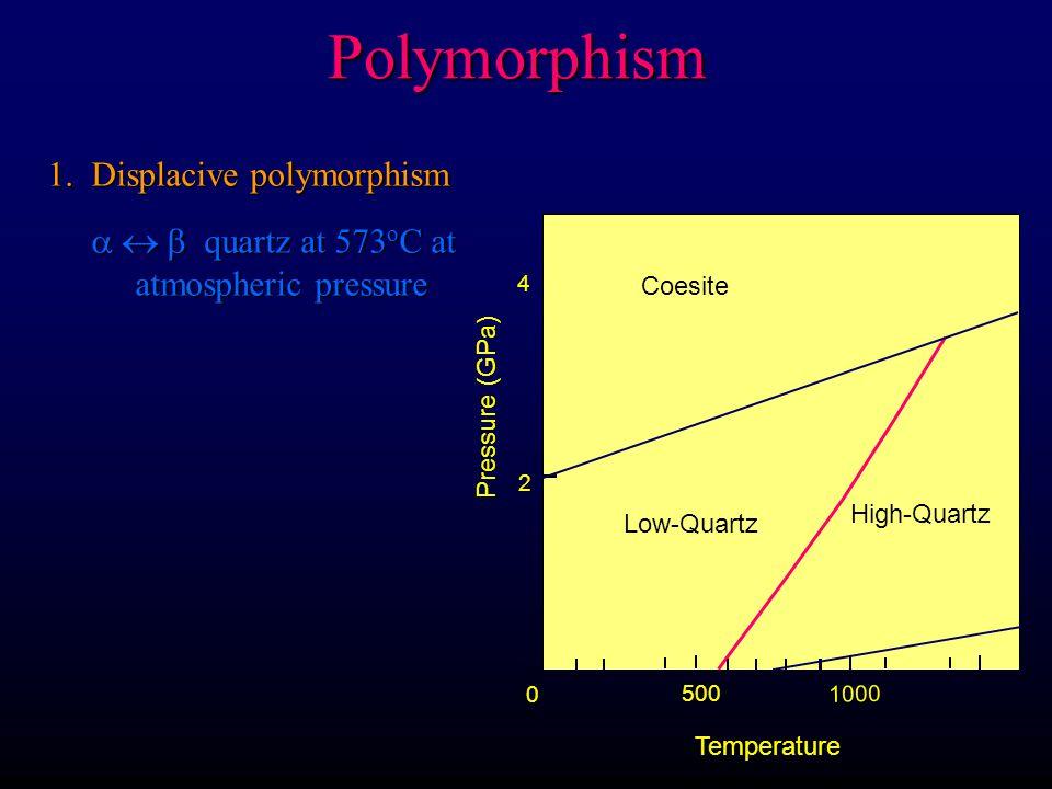 Polymorphism 1. Displacive polymorphism    quartz at 573 o C at atmospheric pressure 1000 2 4 High-Quartz Low-Quartz 500 Temperature 0 Coesite Pres
