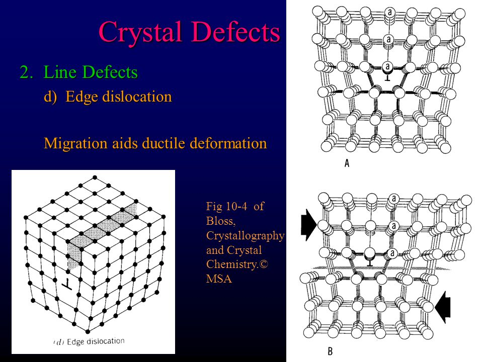 Crystal Defects 2. Line Defects d) Edge dislocation Migration aids ductile deformation Fig 10-4 of Bloss, Crystallography and Crystal Chemistry.© MSA