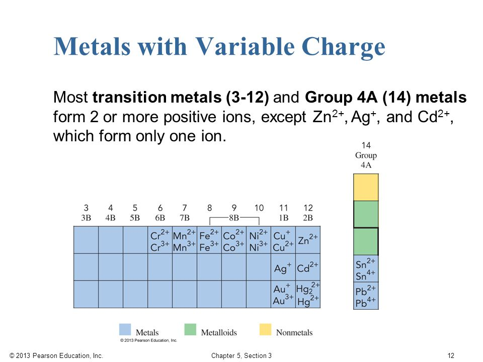 © 2013 Pearson Education, Inc. Chapter 5, Section 3 12 Metals with Variable Charge Most transition metals (3-12) and Group 4A (14) metals form 2 or mo