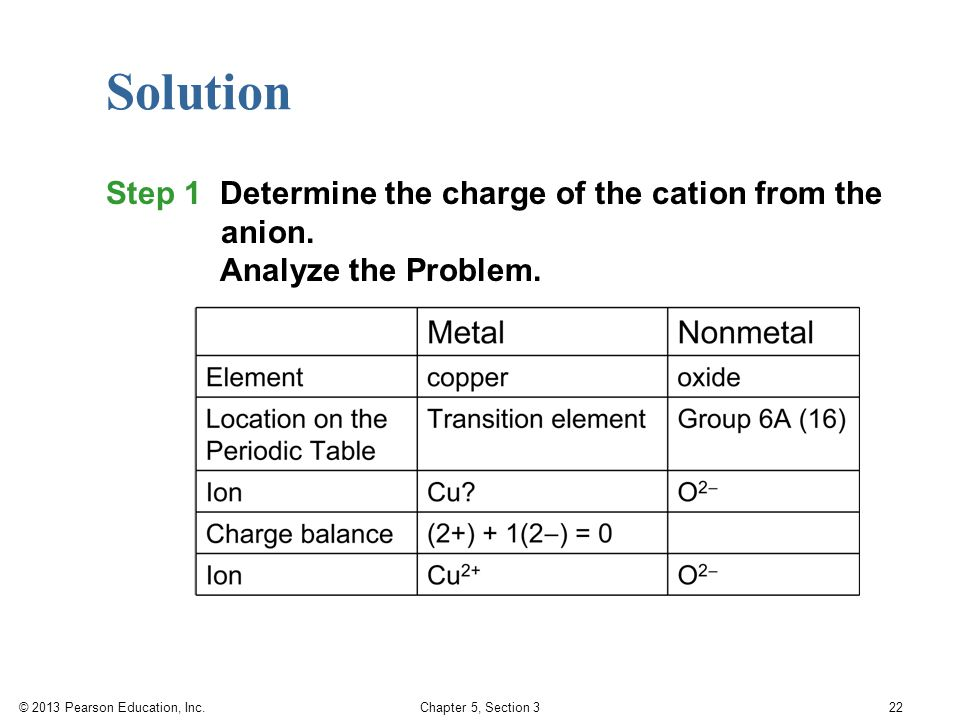 © 2013 Pearson Education, Inc. Chapter 5, Section 3 22 Solution Step 1 Determine the charge of the cation from the anion. Analyze the Problem.