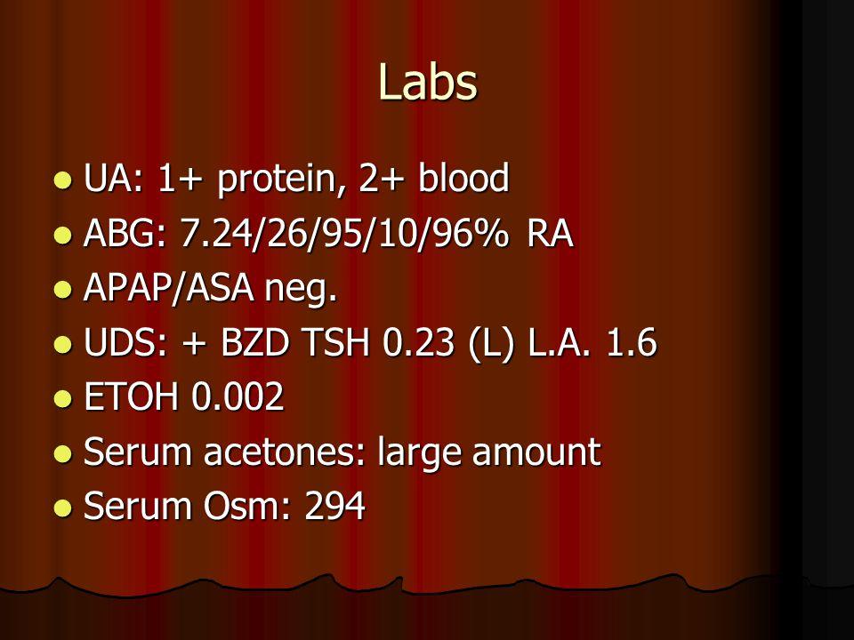 Labs UA: 1+ protein, 2+ blood UA: 1+ protein, 2+ blood ABG: 7.24/26/95/10/96% RA ABG: 7.24/26/95/10/96% RA APAP/ASA neg.