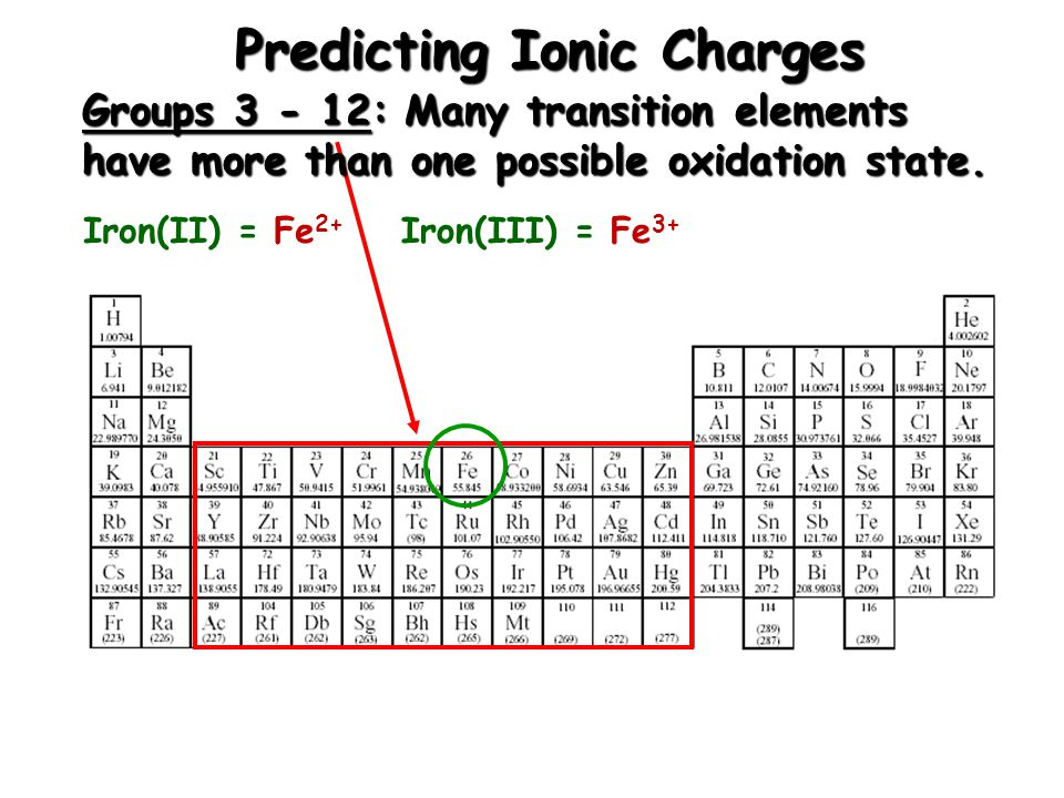 Predicting Ionic Charges Group 18: Stable Noble gases do not form ions.