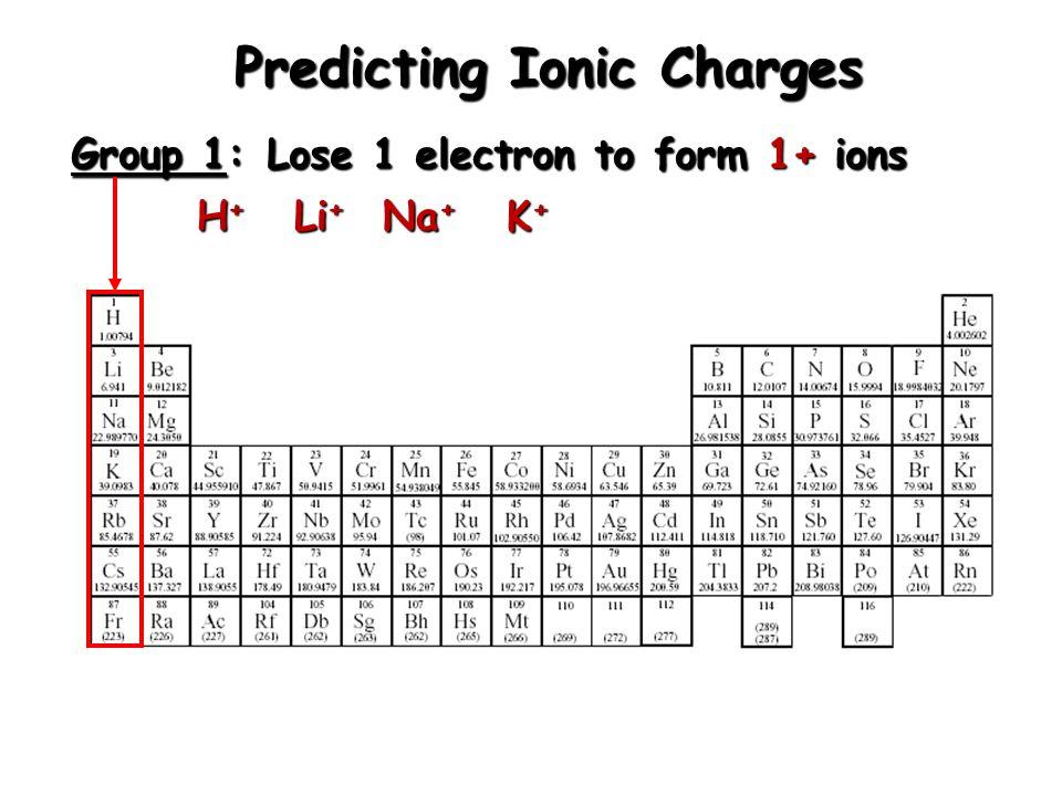 Writing Ionic Compound Formulas Example: Barium nitrate 1.