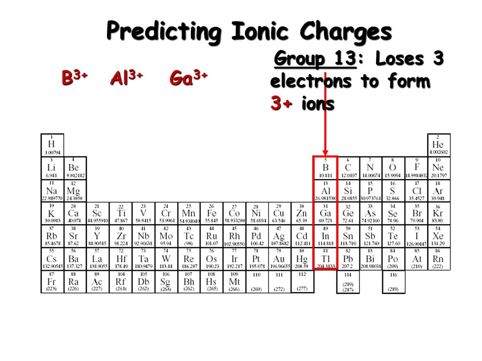 Predicting Ionic Charges Group 2: Loses 2 electrons to form 2+ ions Be 2+ Mg 2+ Ca 2+ Sr 2+ Ba 2+