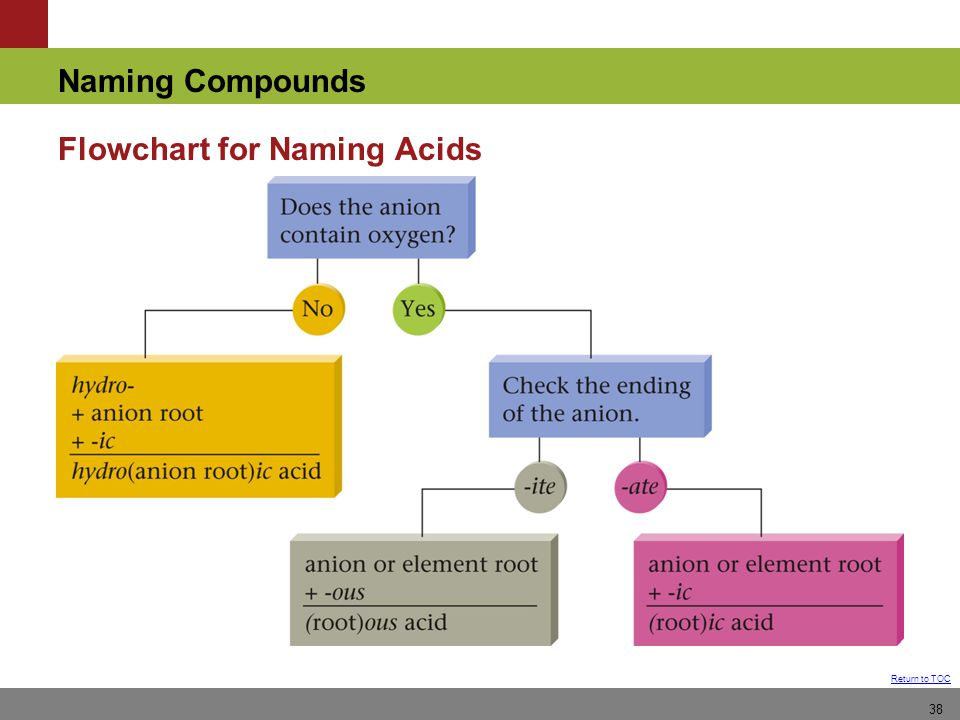 Naming Compounds Return to TOC 38 Flowchart for Naming Acids