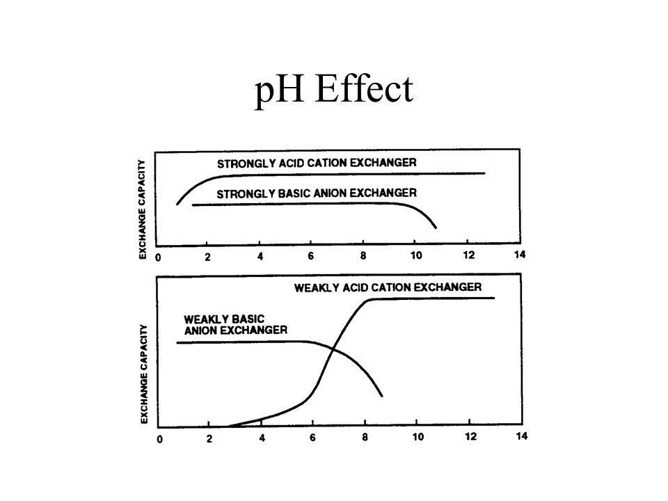 pH Effect