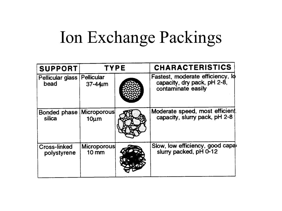 Ion Exchange Packings