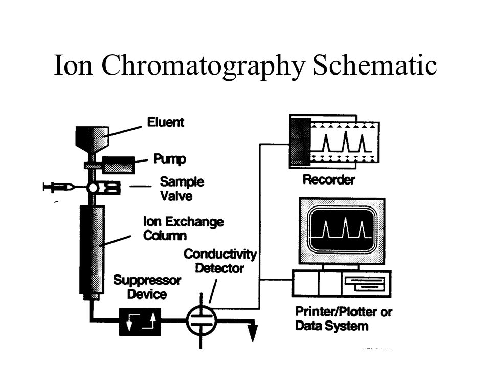 Ion Chromatography Schematic