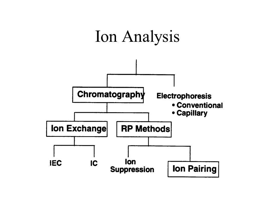 Ion Analysis