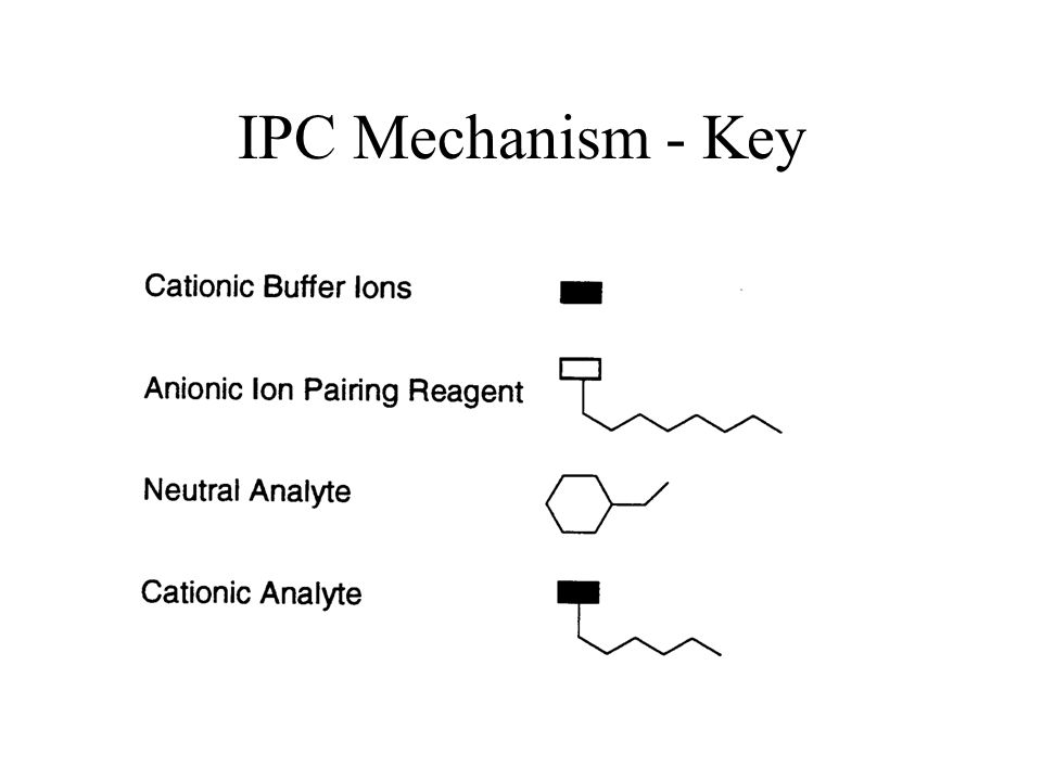 IPC Mechanism - Key