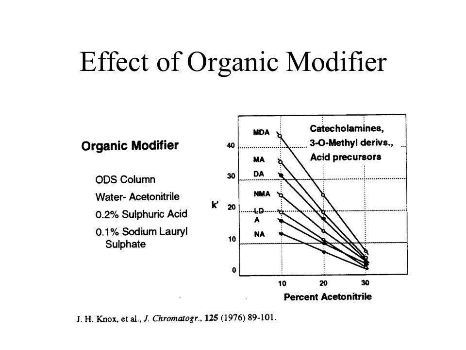 Effect of Organic Modifier