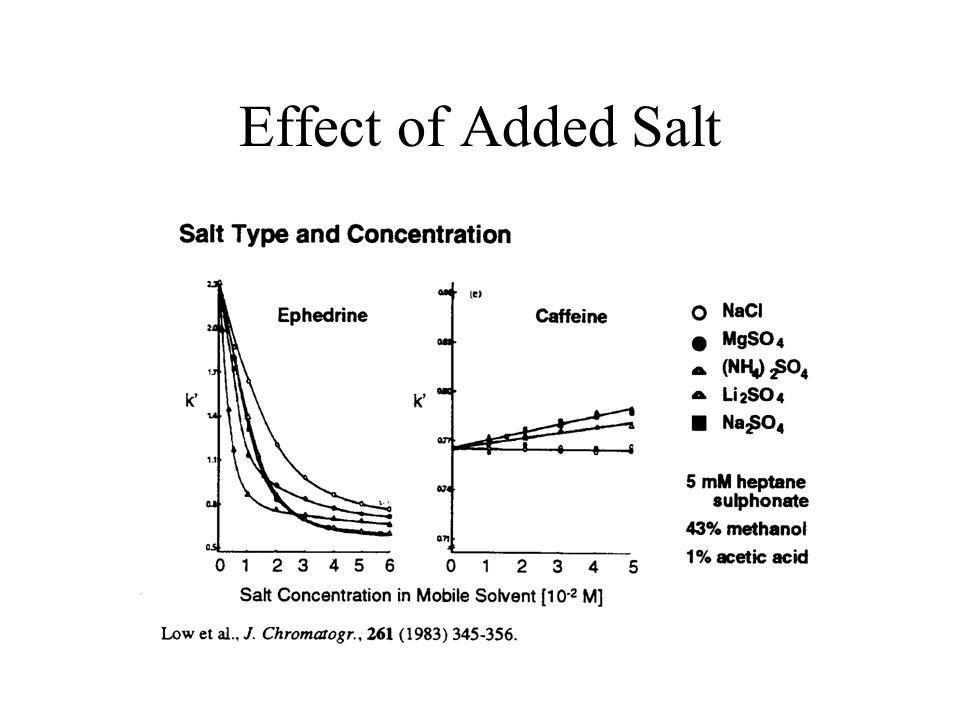 Effect of Added Salt