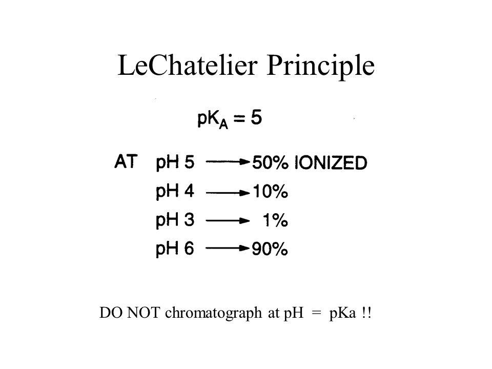 LeChatelier Principle DO NOT chromatograph at pH = pKa !!