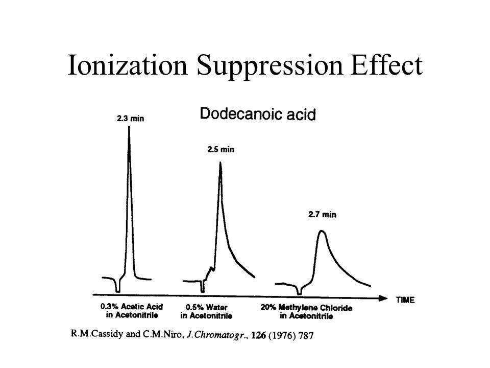 Ionization Suppression Effect