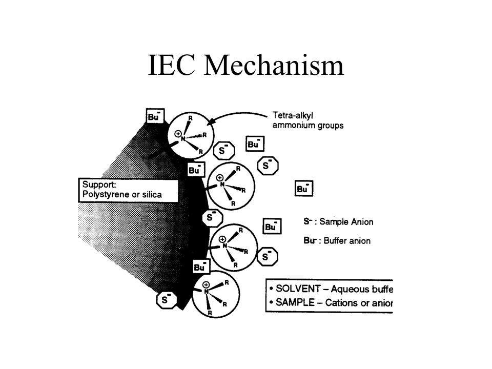 IEC Mechanism