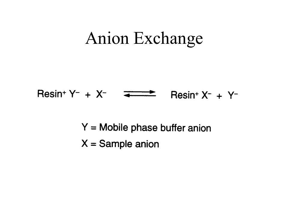 Anion Exchange